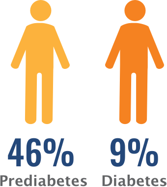 46% of adults have prediabetes and 9% have diabetes