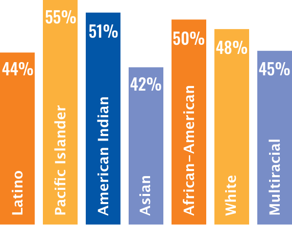 Prediabetes by ethnicity: 44% Latino, 55% Pacific Islander, 51% American Indian, 42% Asian, 50% African-American, 48% White, 45% Multiracial